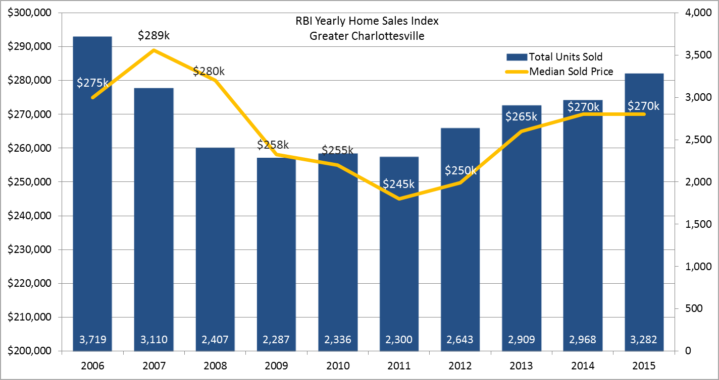 Yearly Home Sales Index