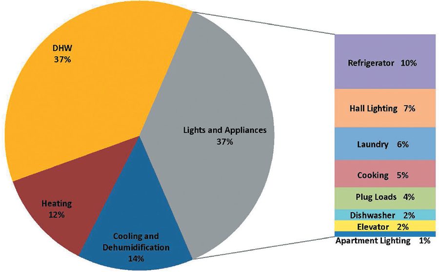 Image of pie chart displaying energy demand at the large scale multifamily level